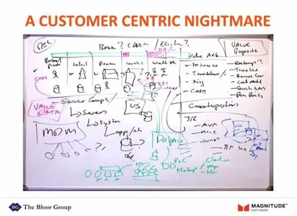 Image for The Biggest Picture: Knowing Your Customer Across Multiple Platforms